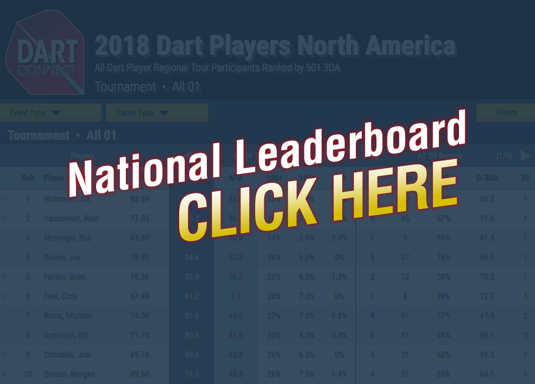 Dart Players North America - Leaderboard